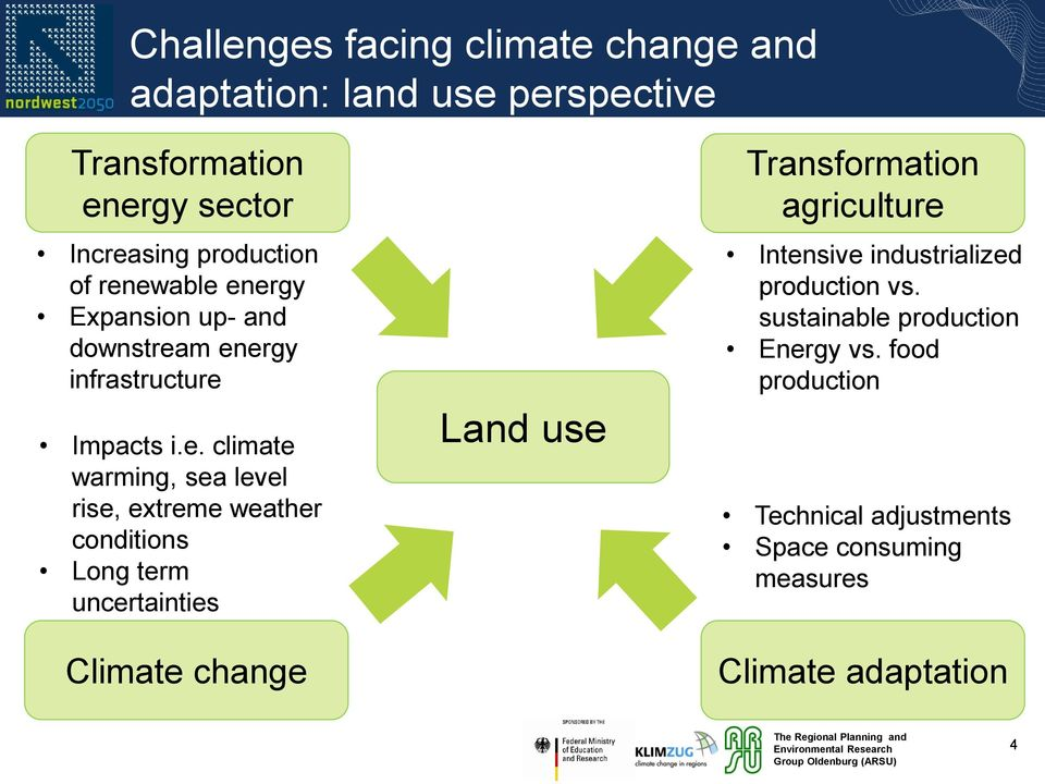 weather conditions Long term uncertainties Climate change Land use Transformation agriculture Intensive industrialized