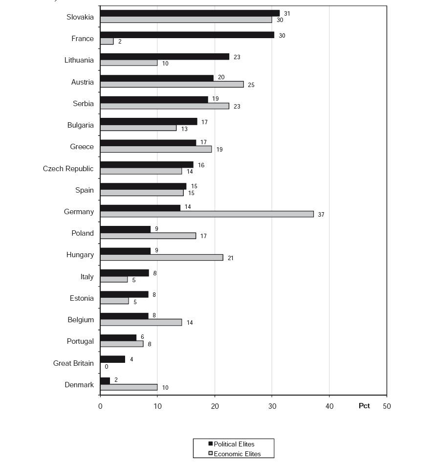 Structured PhD programs Share of PhD candidates in structured programs by academic disciplines in percent Philosophie Geschichte Germanistik Andere Sprach /Kulturwiss. Psychologie Erziehungwiss.