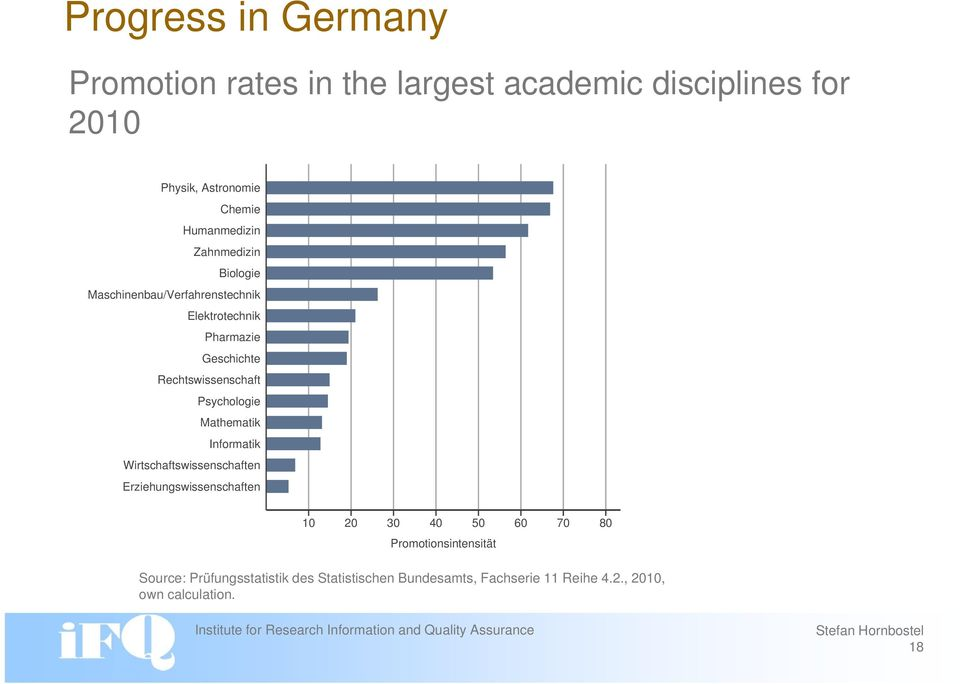 3% Proportion: 8.6% Doctorates University graduates (students) Source: Burkhardt, Anke (Hg.