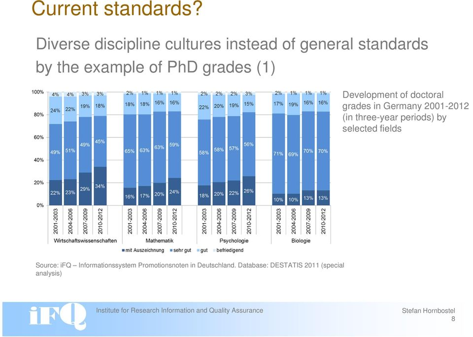 PhD grades (1) Development of doctoral grades in Germany 2001-2012 (in