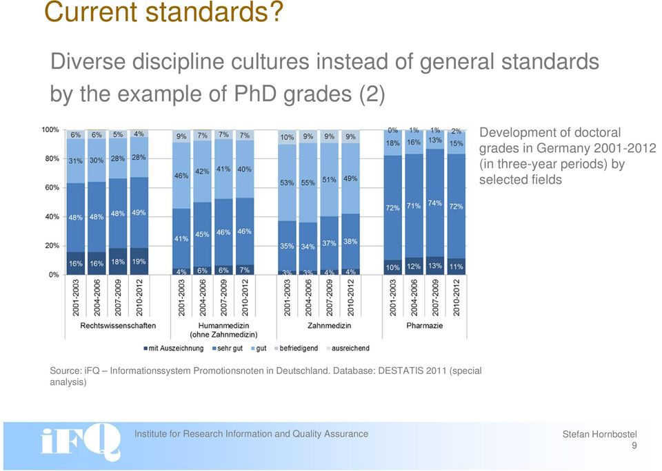 PhD grades (2) Development of doctoral grades in Germany 2001-2012 (in