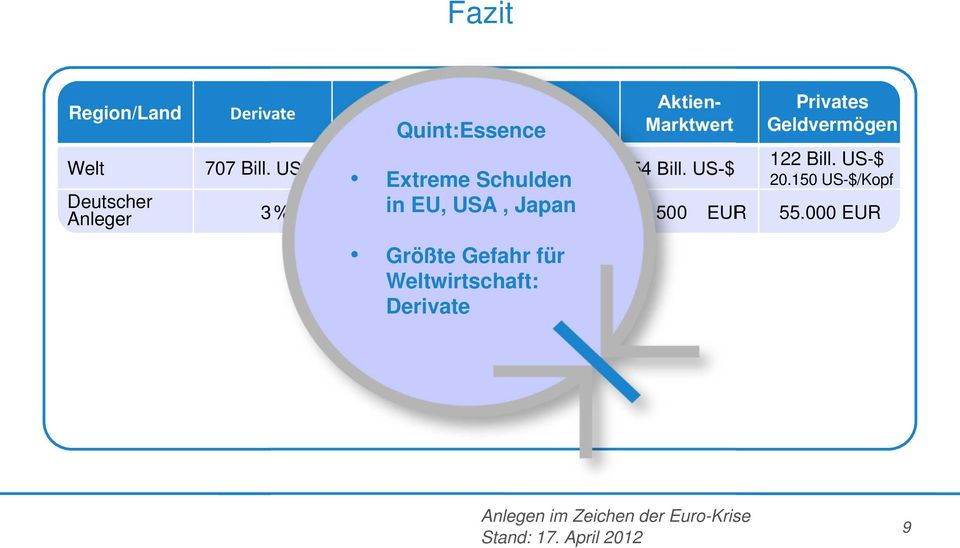 US-$ 54 Bill. US-$ Extreme Schulden 20.150 US-$/Kopf Deutscher Anleger 3 % 31.