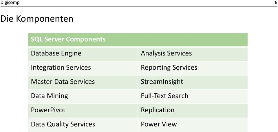 PowerPivot Data Quality Services Analysis Services