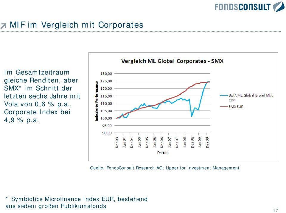 a. Quelle: FondsConsult Research AG; Lipper for Investment Management *