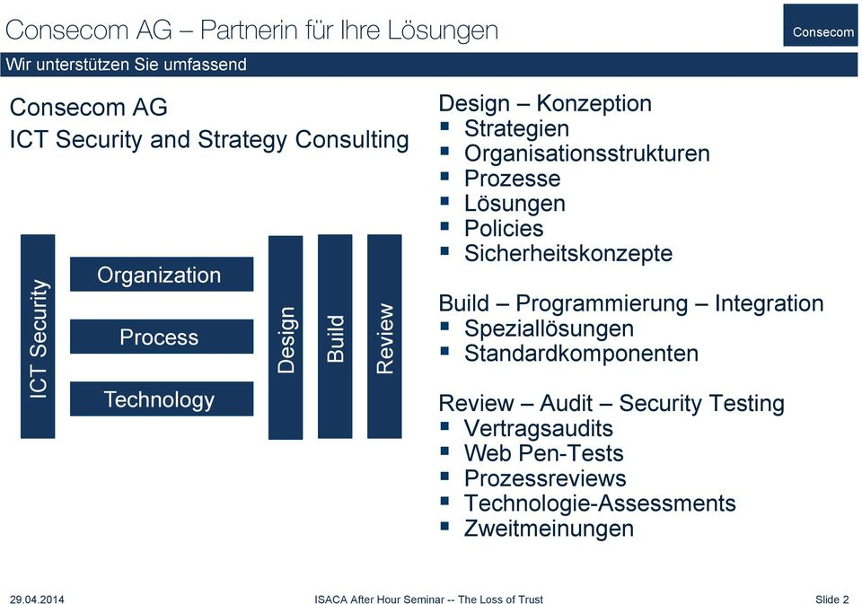 Sicherheitskonzepte Build Programmierung Integration Speziallösungen Standardkomponenten Review Audit Security Testing