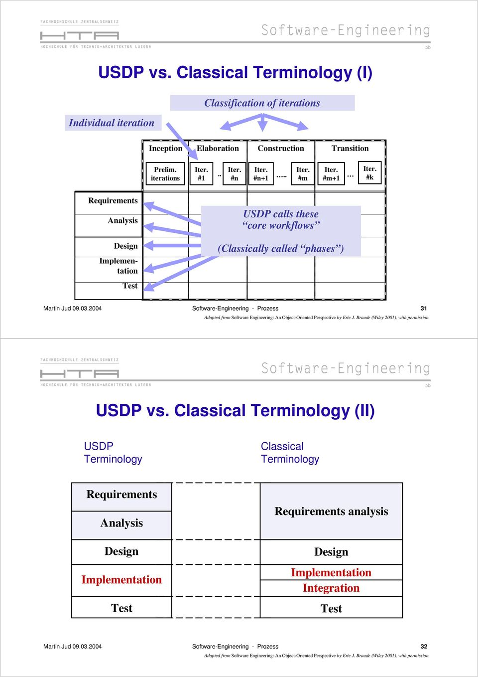 . #m #m+1 #k Requirements Analysis Design Implementation Test USDP calls these core workflows (Classically called phases ) Martin Jud 09.03.