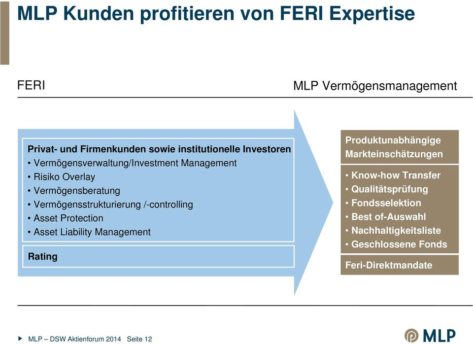 /-controlling Asset Protection Asset Liability Management Rating Produktunabhängige Markteinschätzungen Know-how Transfer