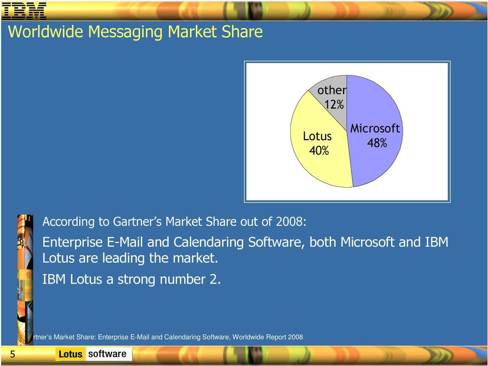 both Microsoft and IBM Lotus are leading the market. IBM Lotus a strong number 2.