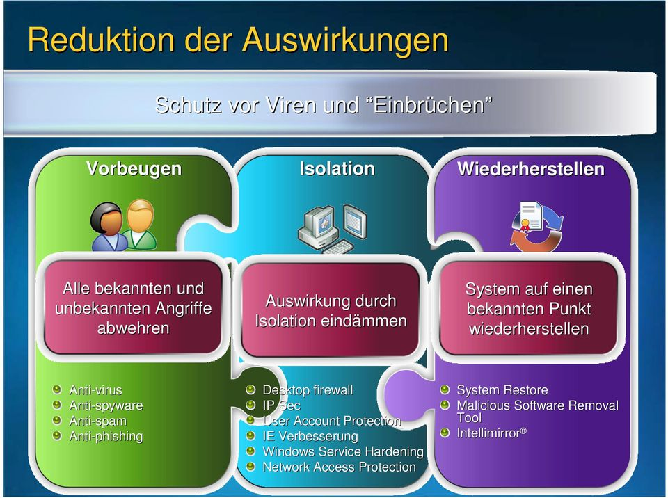wiederherstellen Anti-virus Anti-spyware Anti-spam Anti-phishing Desktop firewall IP Sec User Account Protection