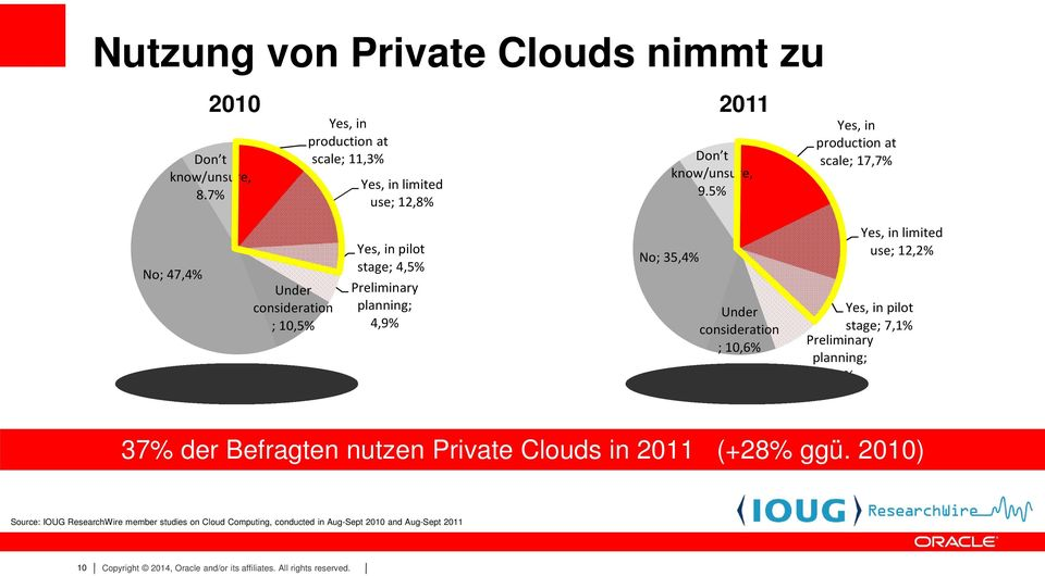 ; 10,6% Yes, in limited use; 12,2% Yes, in pilot stage; 7,1% Preliminary planning; 7,5% 37% der Befragten nutzen Private Clouds in 2011 (+28% ggü.