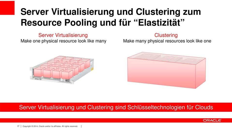 physical resources look like one Server Virtualisierung und Clustering sind