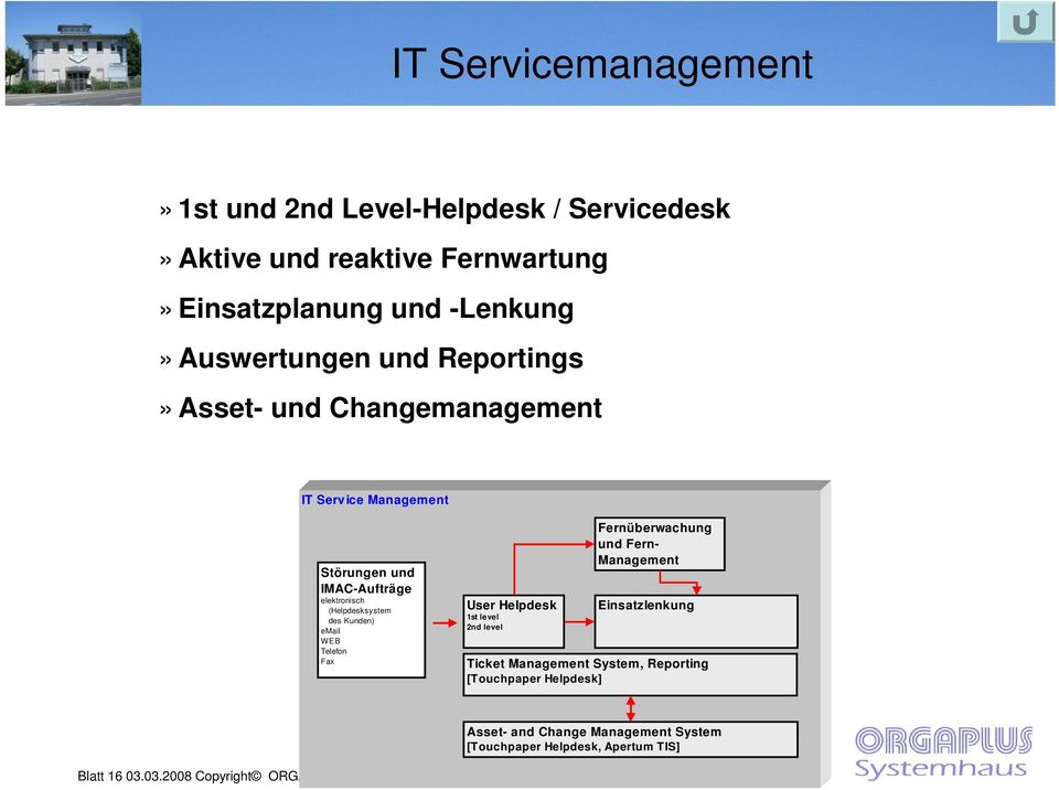 elektronisch (Helpdesksystem des Kunden) email WEB Telefon Fax User Helpdesk Einsatzlenkung 1st level 2nd level Ticket Management System,