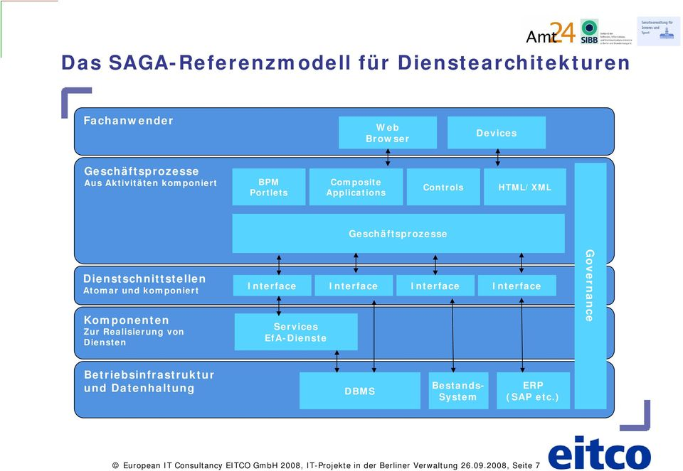 Realisierung von Diensten Interface Interface Interface Interface Services EfA-Dienste Governance Betriebsinfrastruktur und