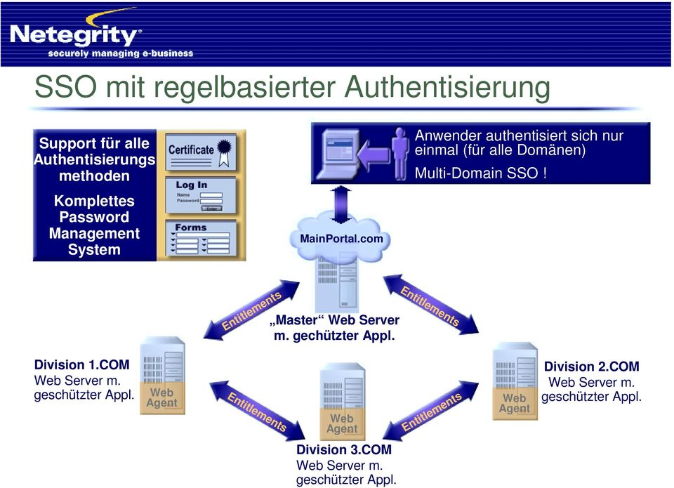 Entitlements Master Web Server m. gechützter Appl. Entitlements Division 1.COM Web Server m. geschützter Appl.
