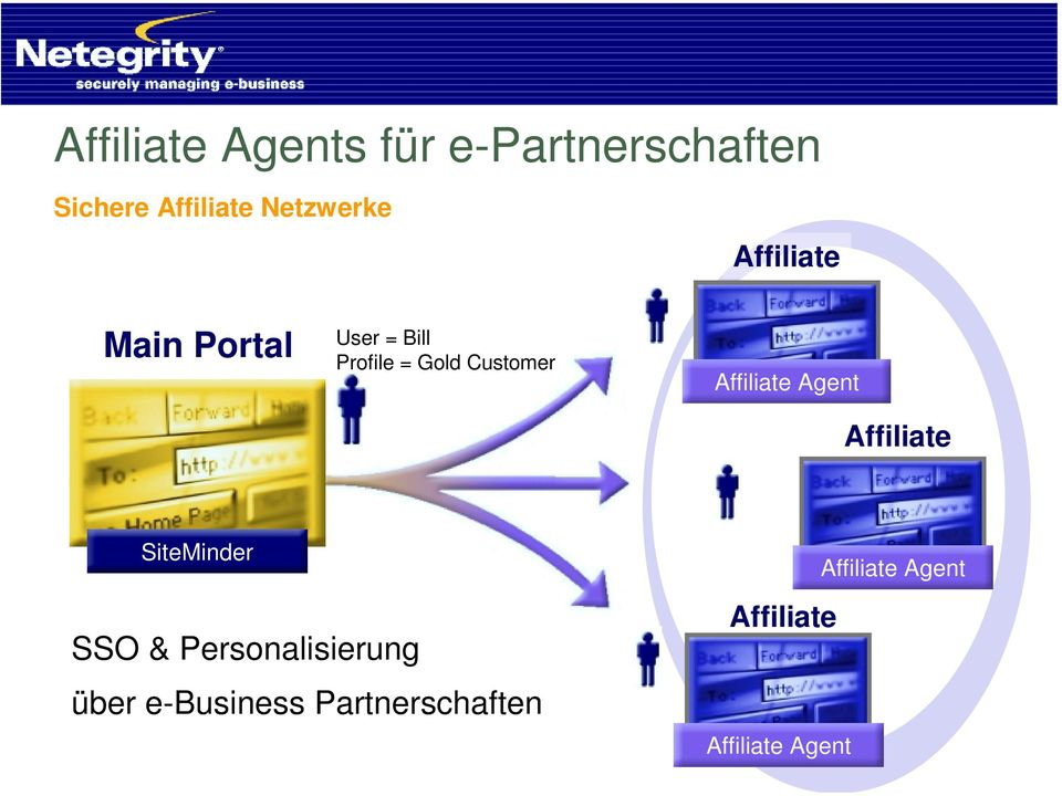 Customer Affiliate Agent Affiliate SiteMinder SSO &