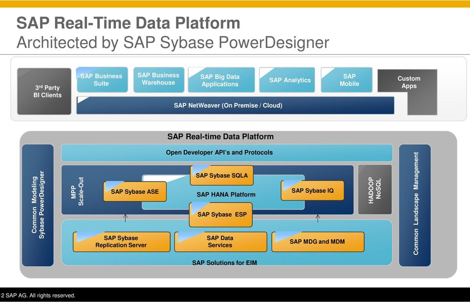 Modeling Sybase PowerDesigner MPP Scale-Out SAP Sybase ASE SAP Sybase Replication Server Open Developer API s and Protocols SAP Sybase
