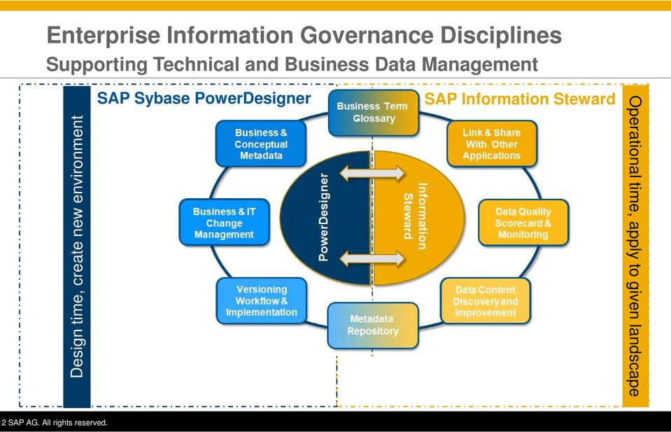 and Business Data Management SAP Sybase PowerDesigner