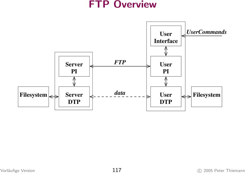 Filesystem Server DTP data User DTP