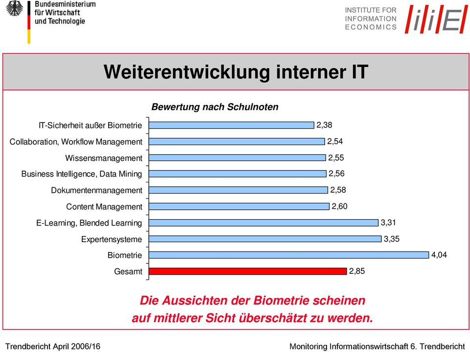Management 2,38 2,54 2,55 2,56 2,58 2,60 E-Learning, Blended Learning Expertensysteme 3,31 3,35 Biometrie