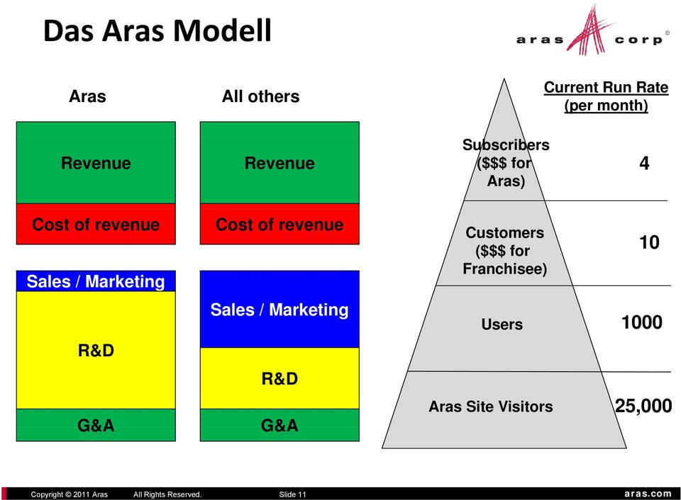 / Marketing R&D G&A Cost of revenue Sales / Marketing R&D G&A