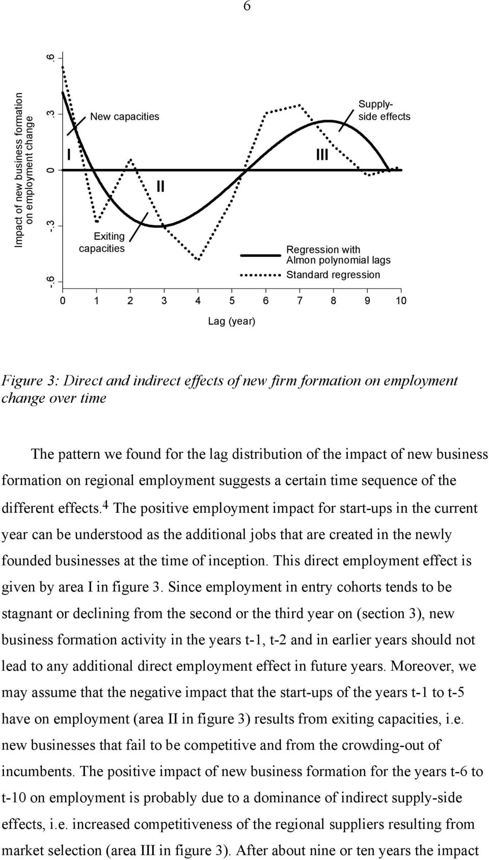 of new firm formation on employment change over time The pattern we found for the lag distribution of the impact of new business formation on regional employment suggests a certain time sequence of