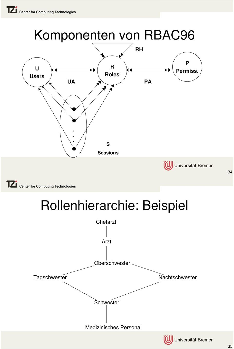 ... S Sessions 34 Rollenhierarchie: Beispiel