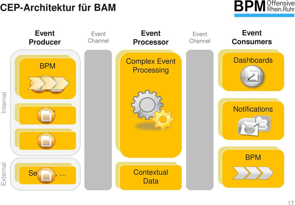 Consumers BPM Complex Event Processing Dashboards