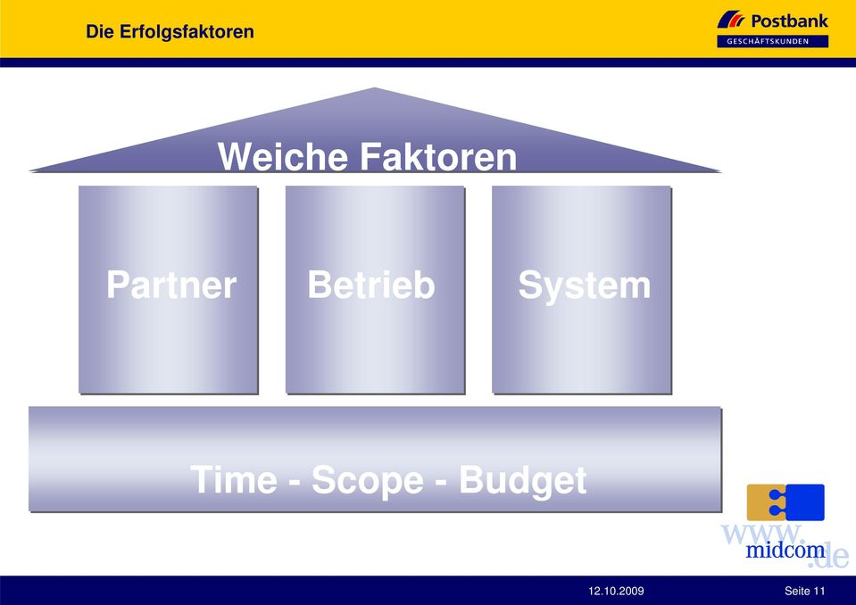 Betrieb System Time -