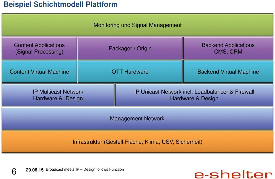 Backend Virtual Machine IP Multicast Network Hardware & Design IP Unicast Network incl.