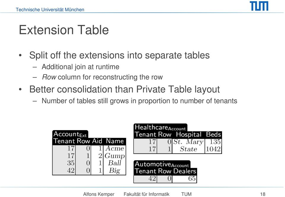 Better consolidation than Private Table layout Number of tables still