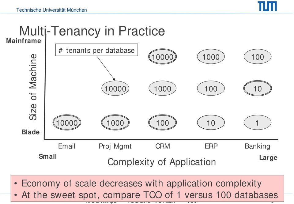 of Application Banking Large Economy of scale decreases with application complexity At
