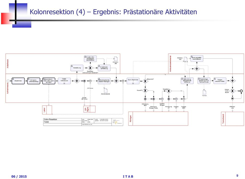 2003-2009 BPMN powered by