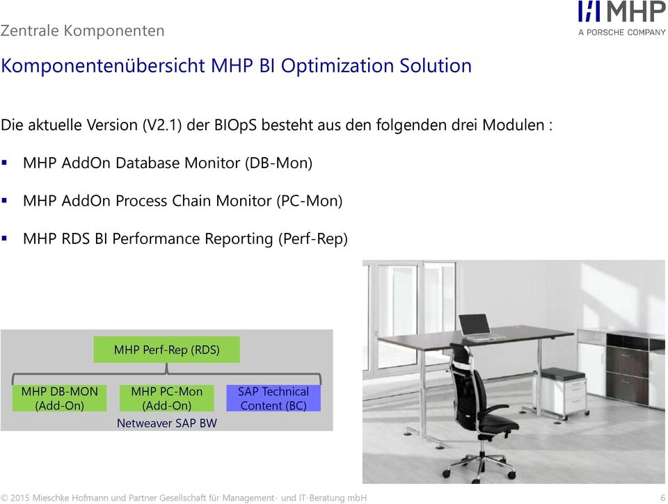 Monitor (PC-Mon) MHP RDS BI Performance Reporting (Perf-Rep) MHP Perf-Rep (RDS) MHP DB-MON (Add-On) MHP PC-Mon