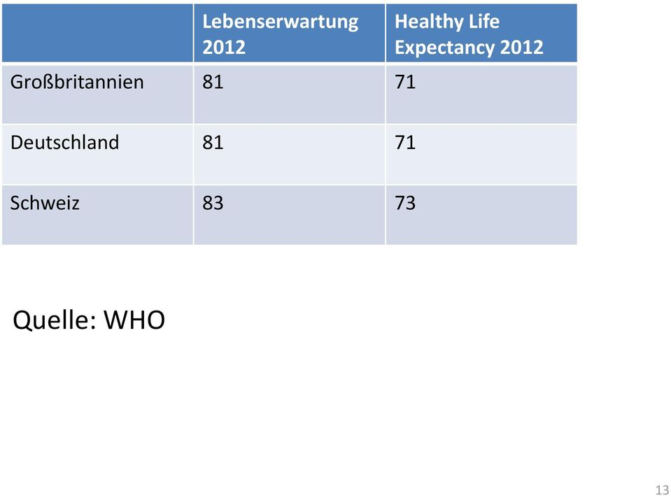 Life Expectancy 2012