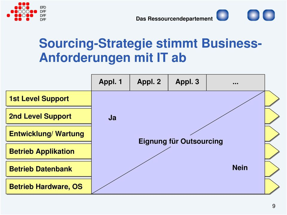 .. 1st Level Support 2nd Level Support Ja Entwicklung/