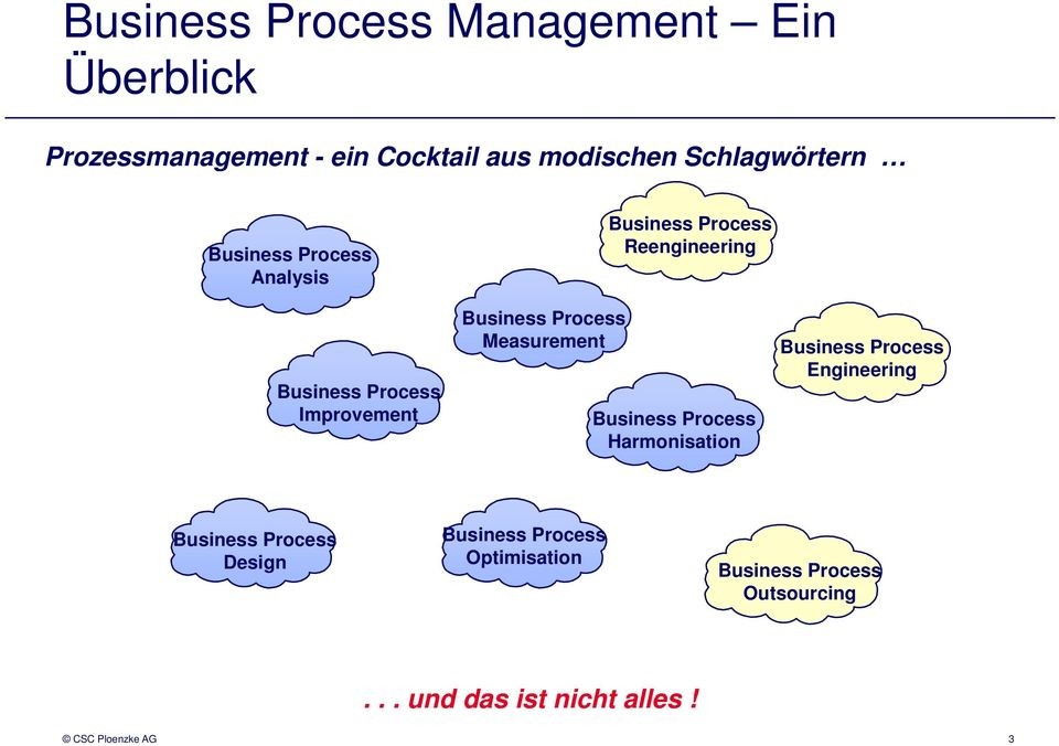 Business Process Reengineering Business Process Harmonisation Business Process Engineering Business