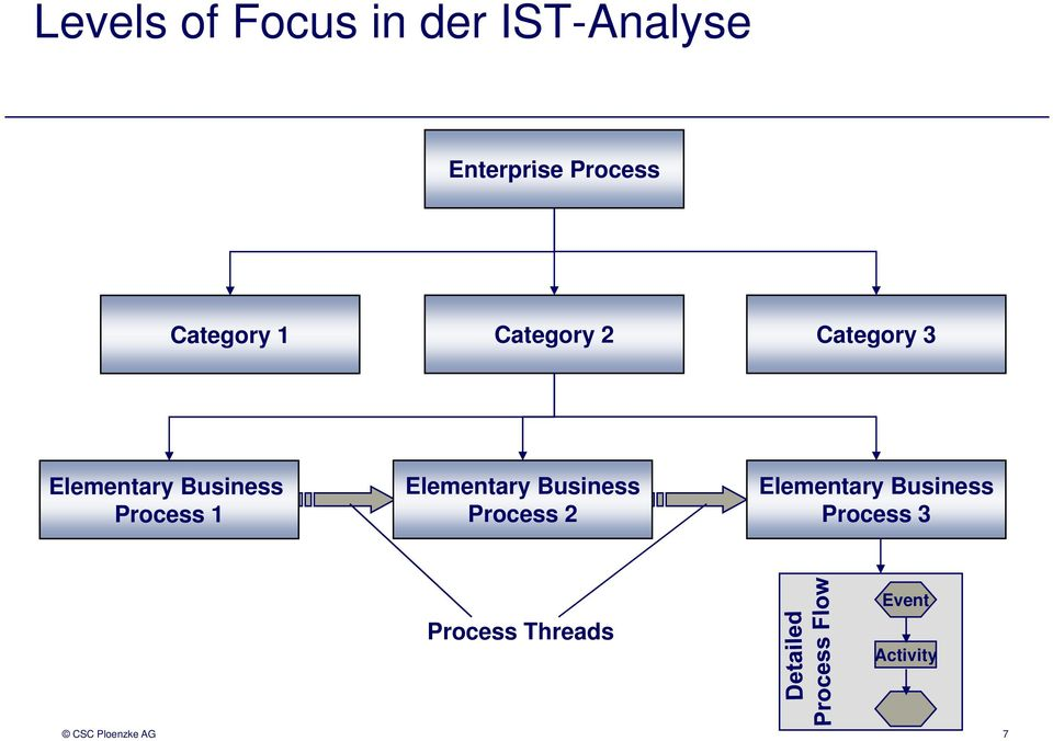 Process 1 Elementary Business Process 2 Elementary
