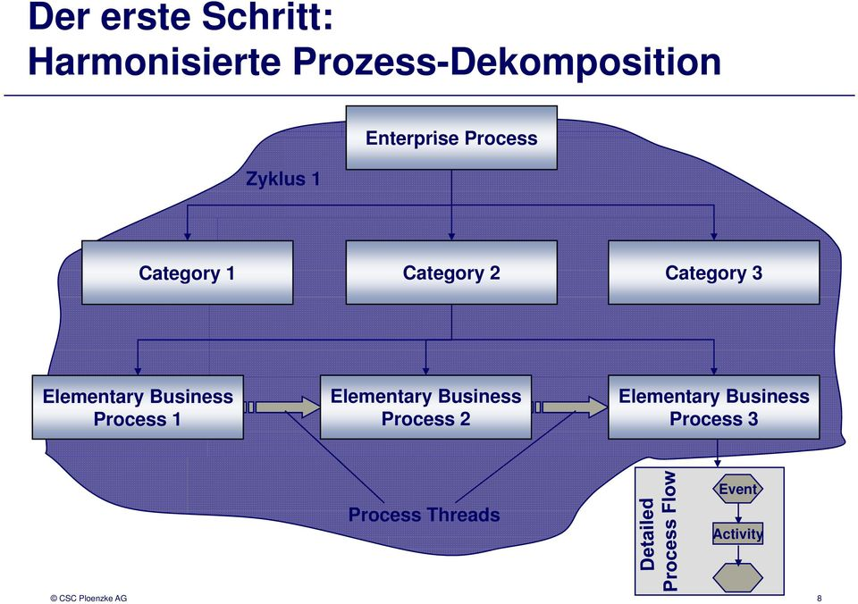 Business Process 1 Elementary Business Process 2 Elementary