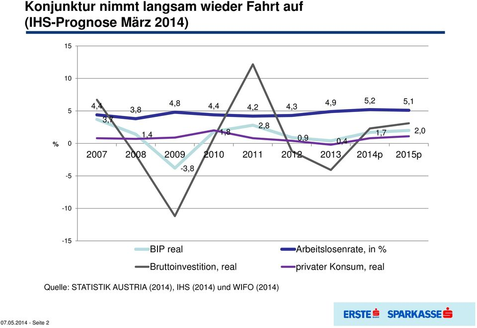 2013 2014p 2015p -3,8-10 -15 BIP real Arbeitslosenrate, in % Bruttoinvestition, real