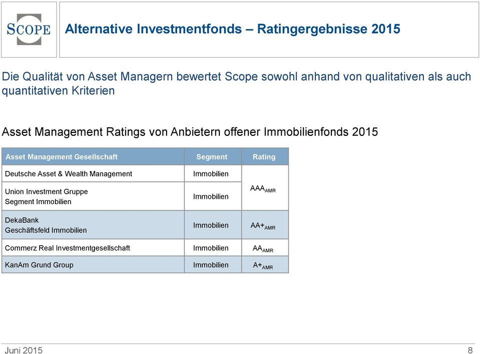 Segment Rating Deutsche Asset & Wealth Management Immobilien Union Investment Gruppe Segment Immobilien Immobilien AAA AMR DekaBank