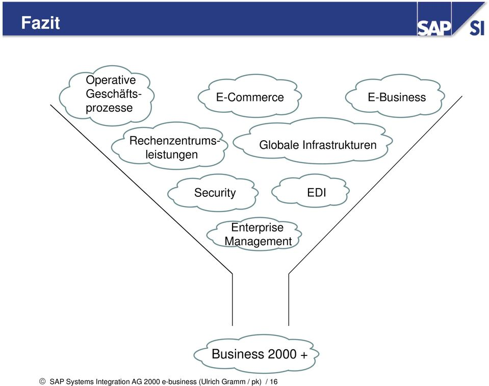 Security EDI Enterprise Management Business 2000 + SAP