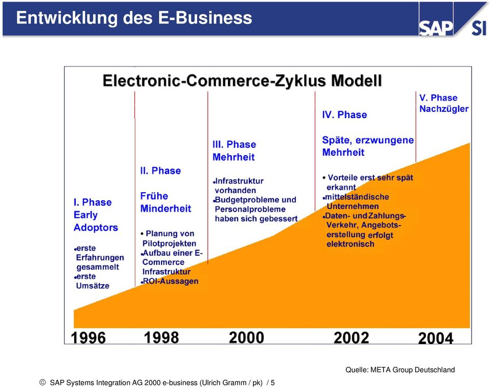 e-business (Ulrich Gramm / pk)