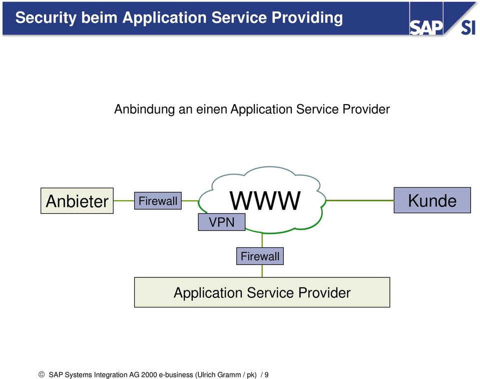 WWW Kunde Firewall Application Service Provider SAP
