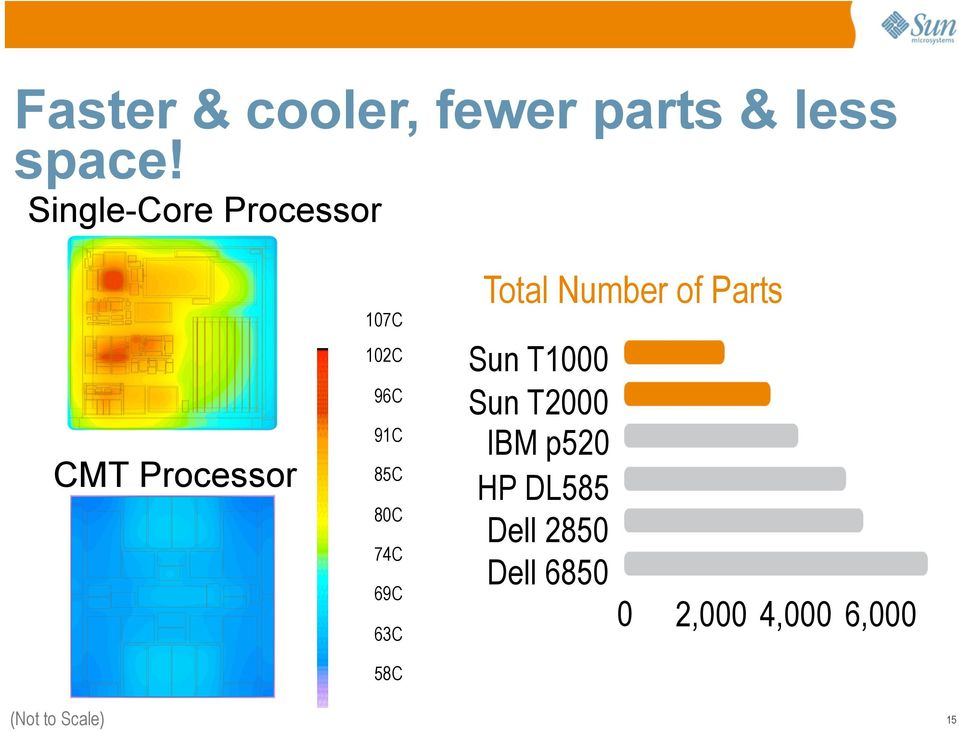 69C 63C 58C Total Number of Parts Sun T1000 Sun T2000 IBM p520 HP