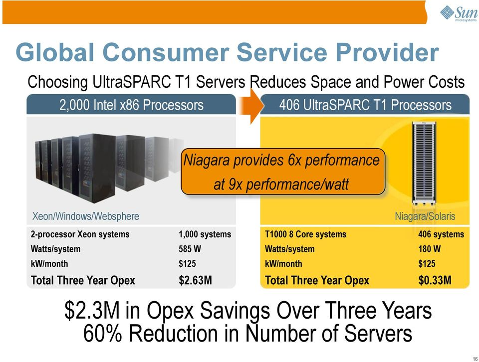 2-processor Xeon systems 1,000 systems T1000 8 Core systems 406 systems Watts/system 585 W Watts/system 180 W kw/month $125