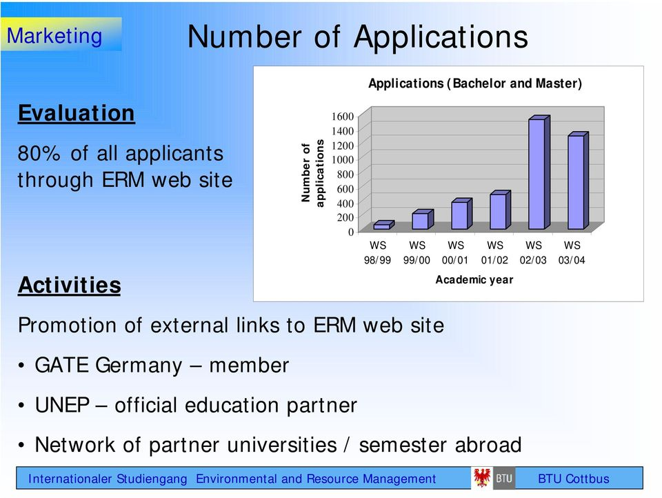 1000 800 600 400 200 0 UNEP official education partner Applications (Bachelor and Master) WS 98/99 WS