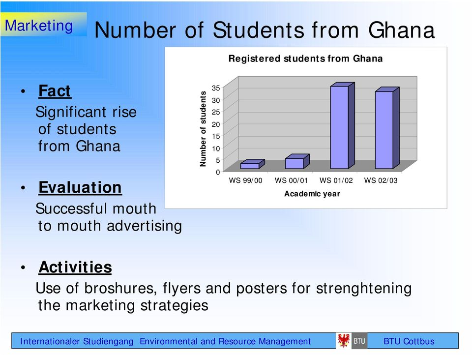 advertising Number of students 35 30 25 20 15 10 5 0 WS 99/00 WS 00/01 WS 01/02 WS