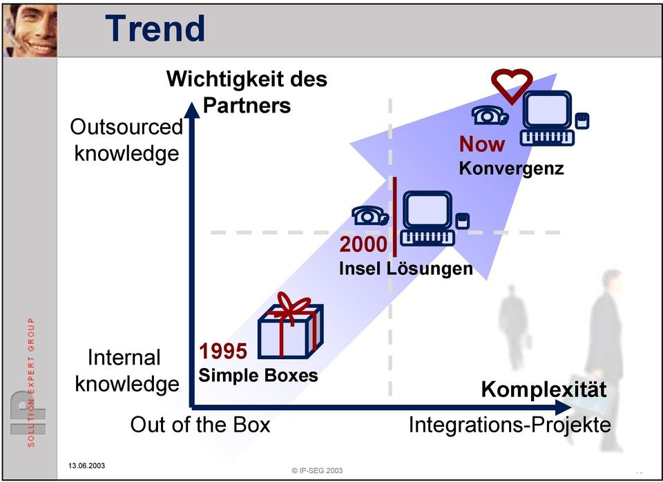 Internal knowledge 1995 Simple Boxes Out of