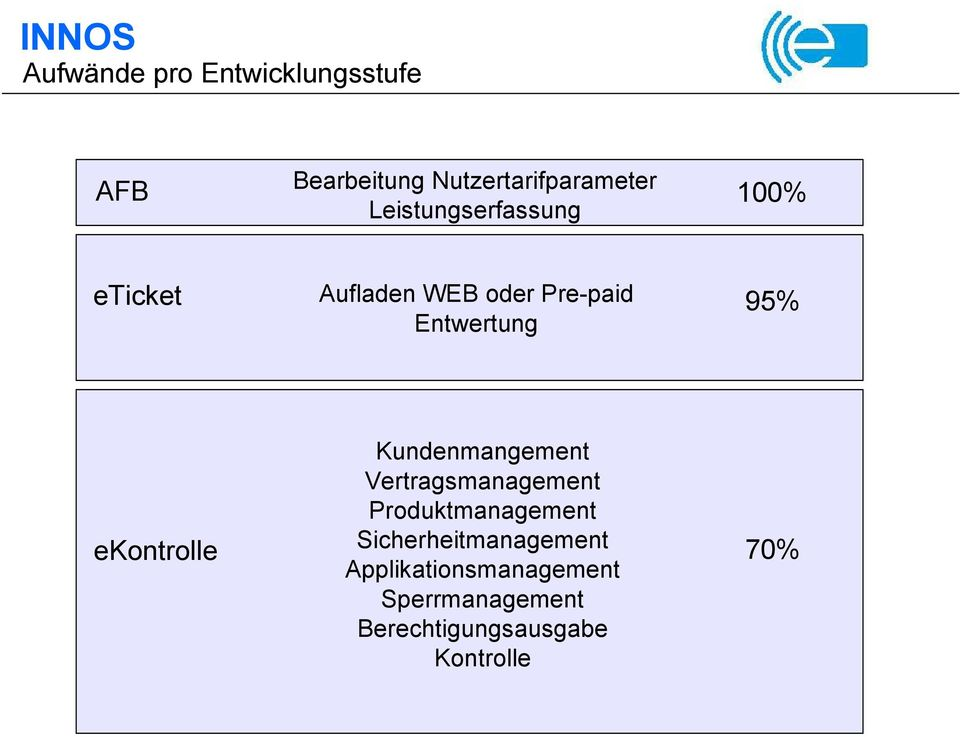 Kundenmangement Vertragsmanagement Produktmanagement Sicherheitmanagement