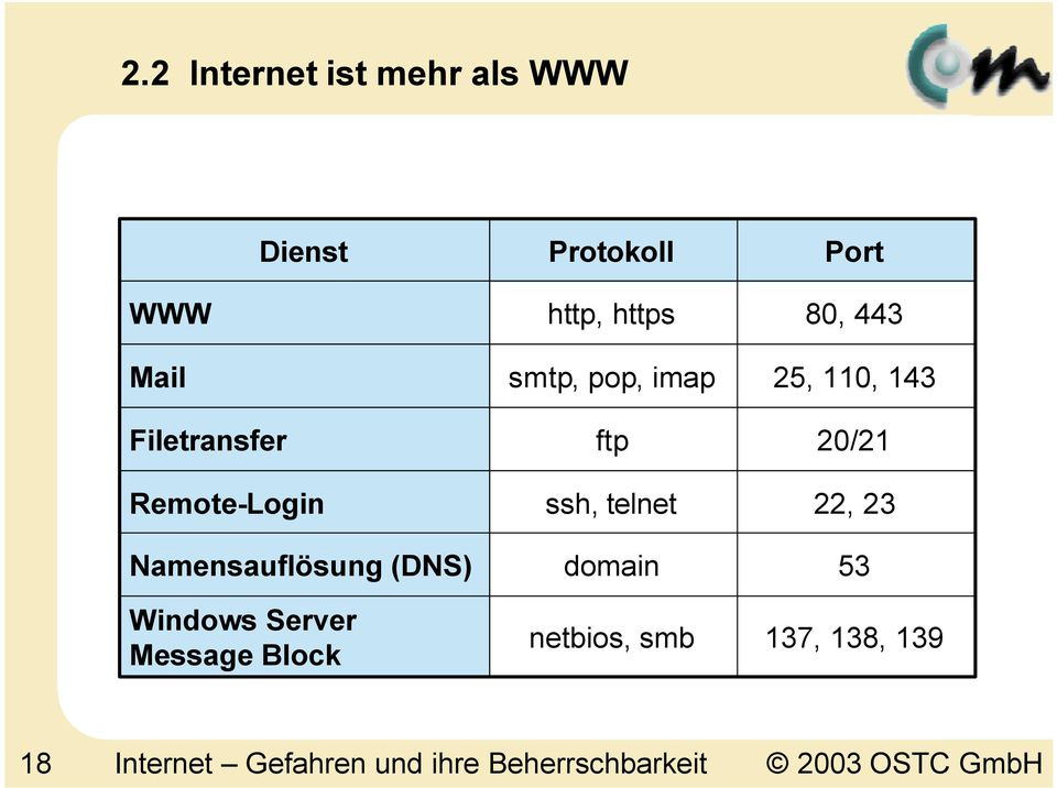 https smtp, pop, imap ftp ssh, telnet domain netbios, smb 80, 443 25, 110,